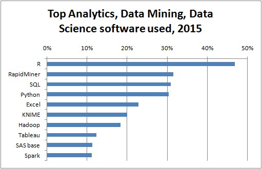 Top 10 Analytics Data Mining Software 2015