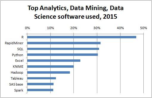 Top 10 Analytics Data Mining Software 2015